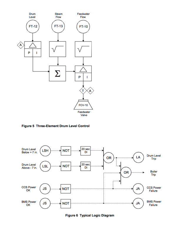 SAMA diagrams