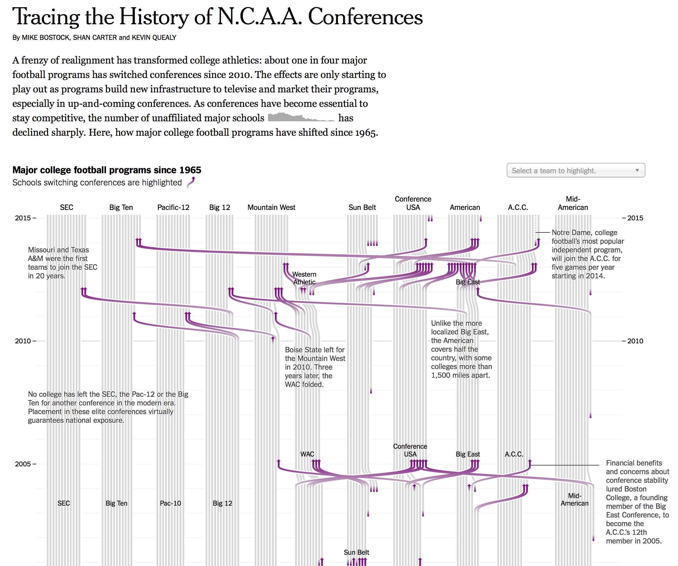 NCAA graphic