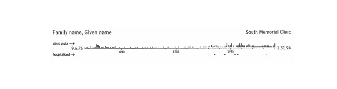 Medical timeline