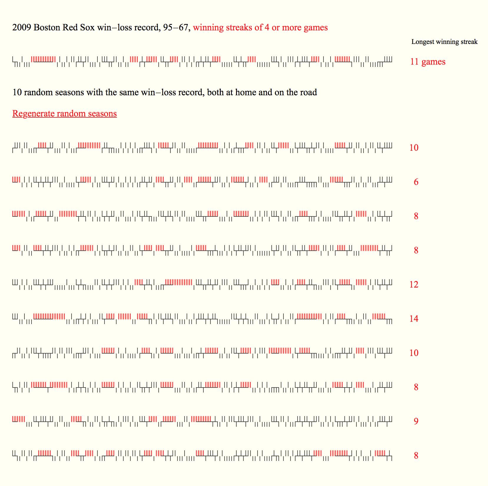 Set of randomized sparklines based on 2009 Boston Red Sox record
