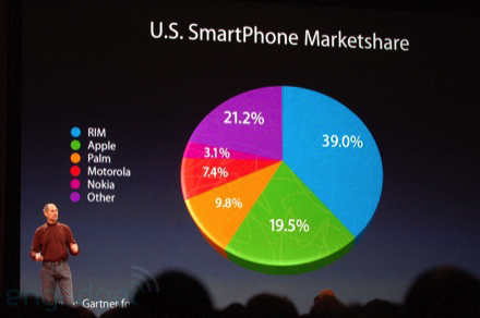Steve Jobs chartjunk pie chart