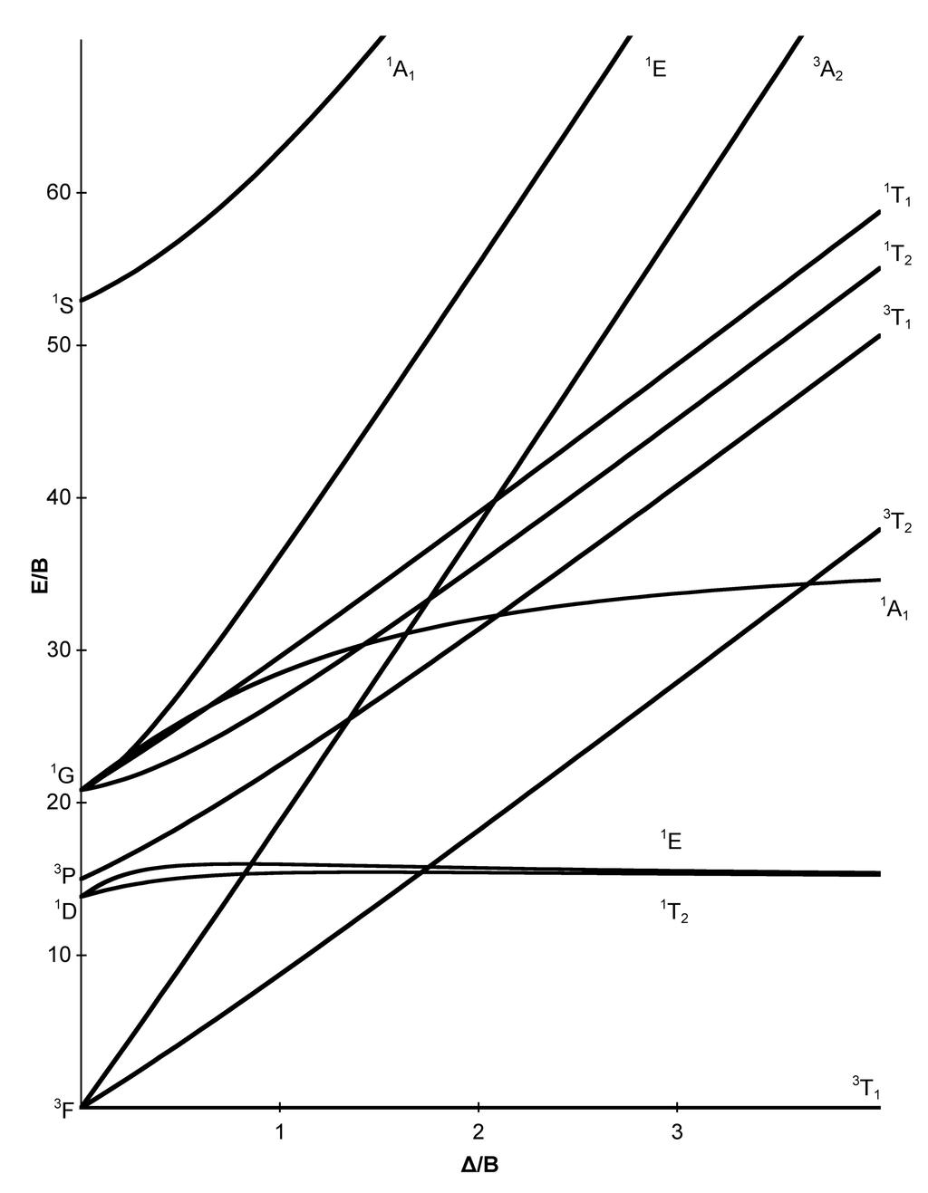 Tanabe-Sugano d2 diagram