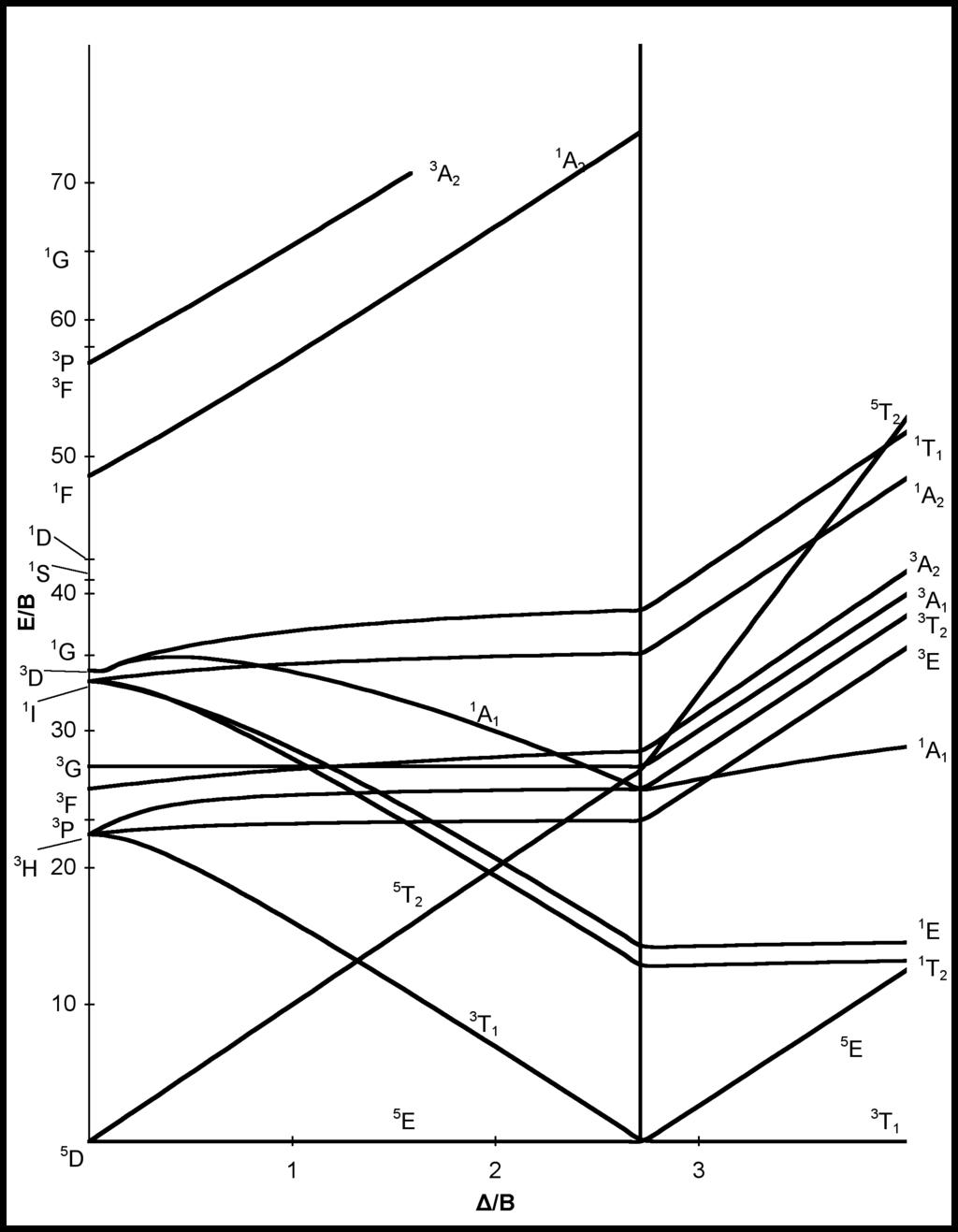 Tanabe-Sugano d4 diagram