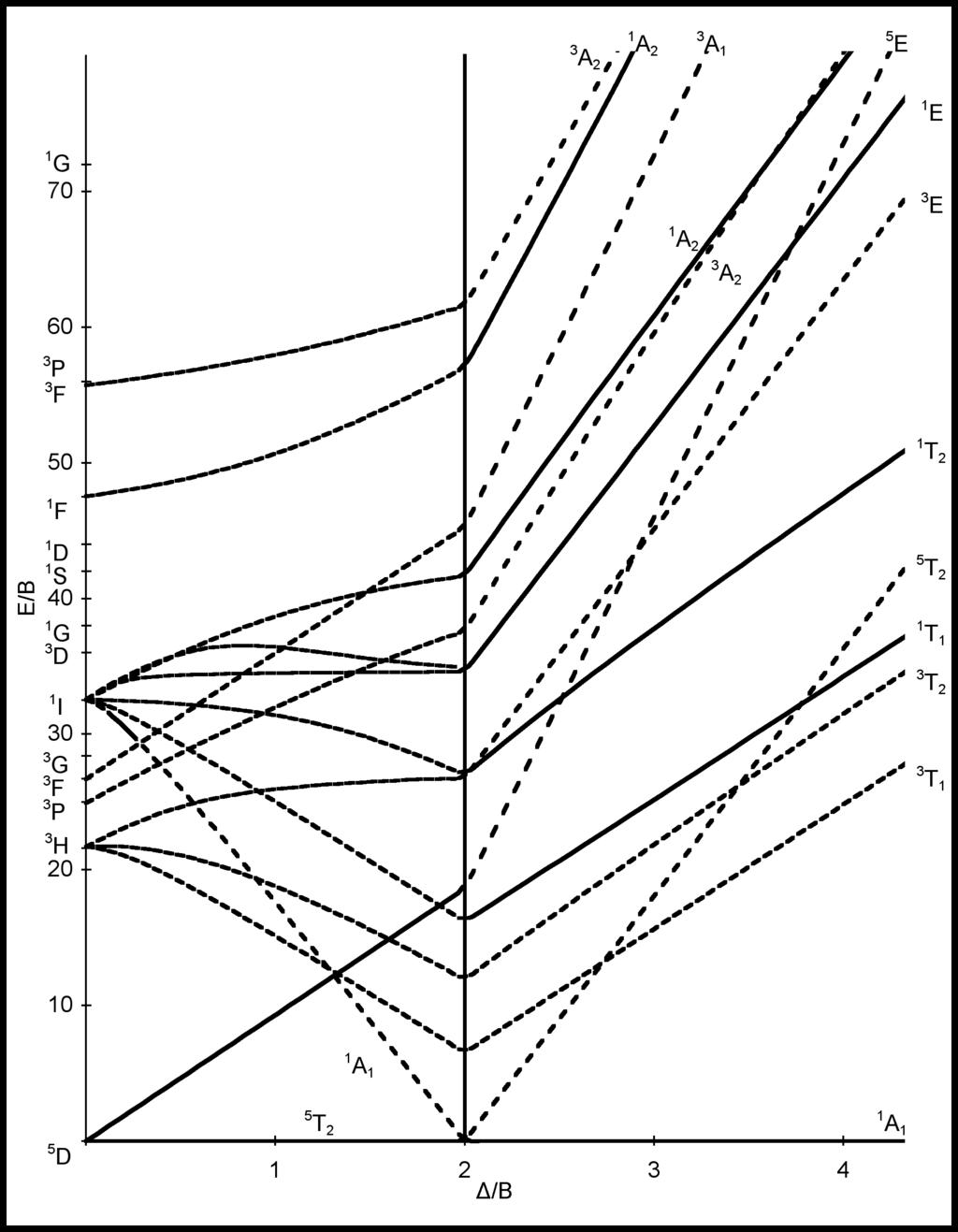 Tanabe-Sugano d6 diagram