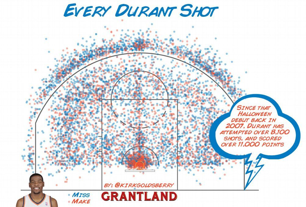 Durant every shot