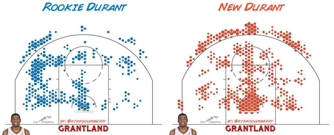 Rookie vs New Durant