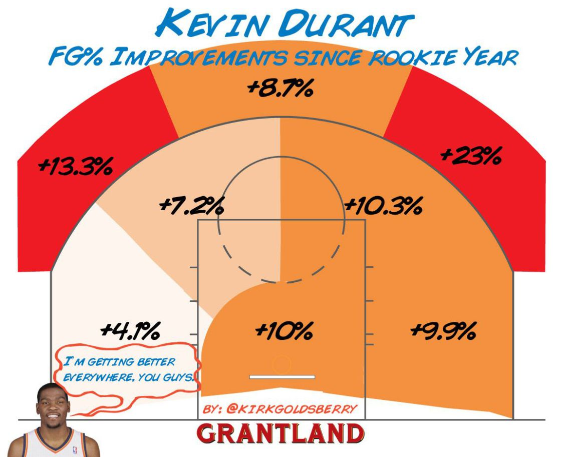 Durant % improvements